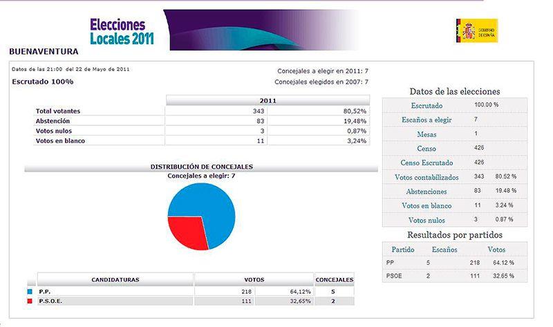 elecciones-mayo-2011